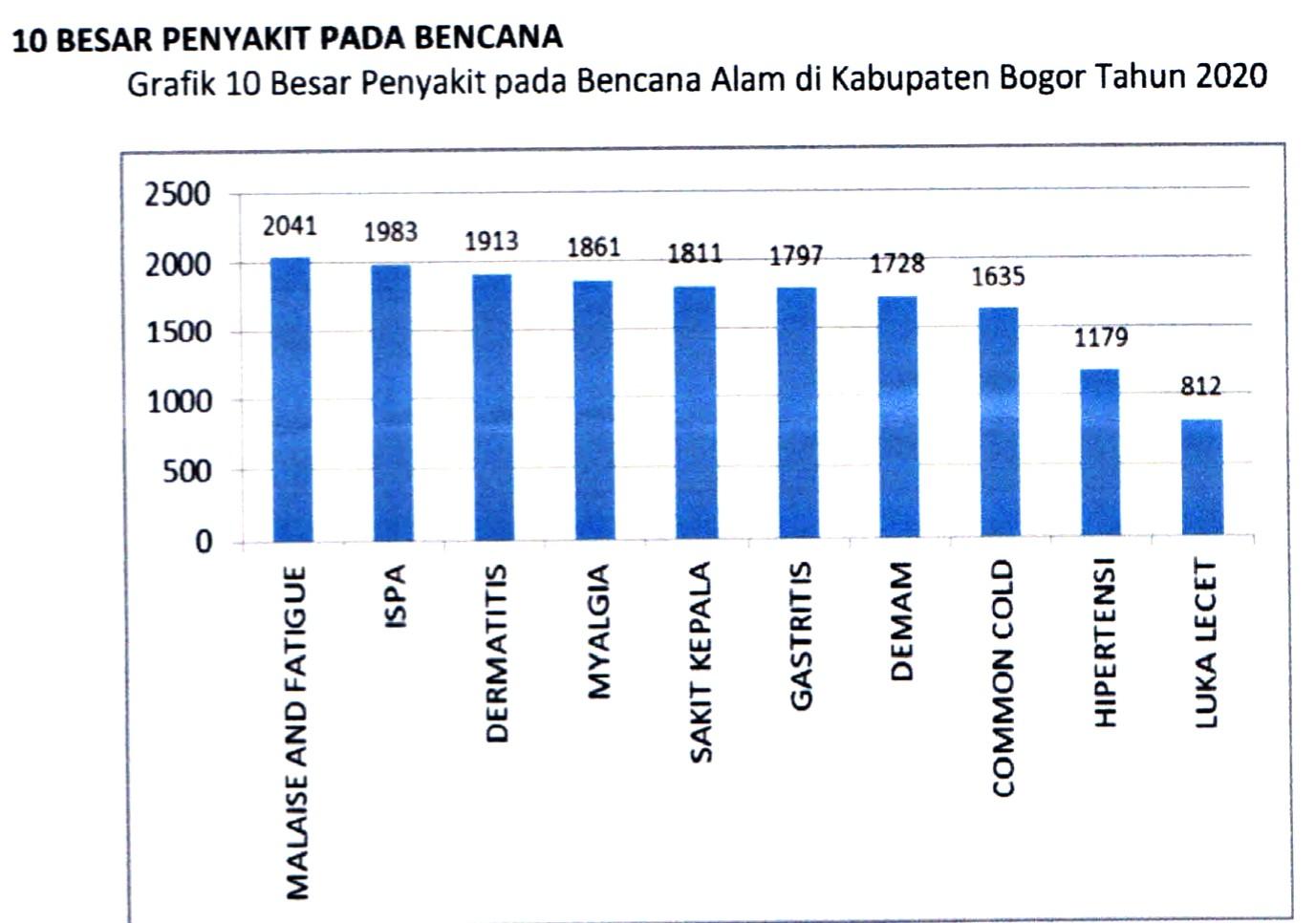 Data Sementara Penyakit Terbesar Pada Korban Bencana Kabupaten Bogor Diskominfo